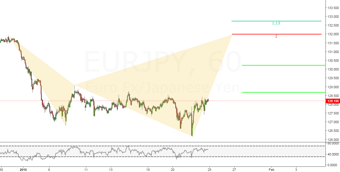 EURJPY 1 HOUR CHART 23-01