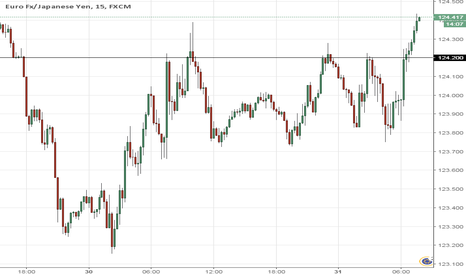 EURJPY: Selling >124.20 3PM