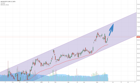 MSFT: MSFT rising in the ascending trend channel