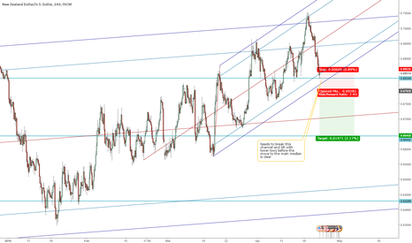 NZDUSD: NZDUSD Short if lower lows continue