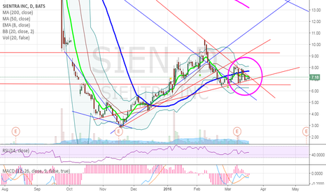 SIEN: $SIEN getting ready for a move