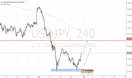 USDJPY: Short-term buy USDJPY , target : 116