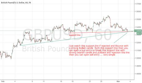 GBPUSD: GbpUsd Trendline Analysis Update