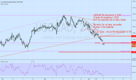 USDCAD: USD bearish but OVERSOLD in daily CAREFUL SHORTING