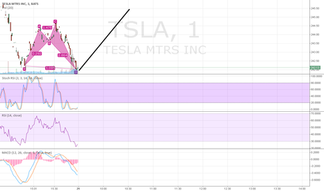 TSLA: Is TSLA setting up for short term break out? Help me decide...