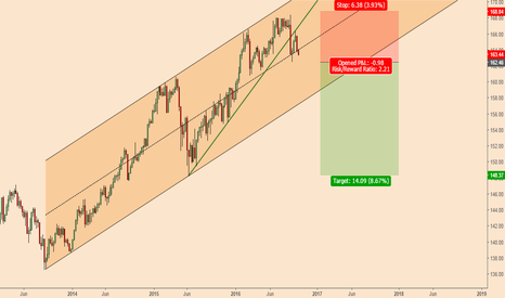 BUND: Bunds; The Bearish Scenario