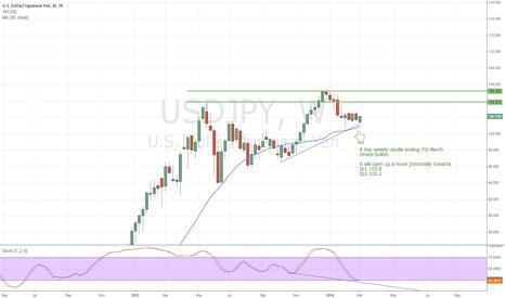 USDJPY: Potential Bullish Setup in Weekly USDJPY