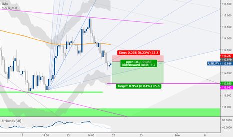 USDJPY: USDJPY mini deal. Zoom out to see the whole