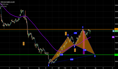 GLD: gold ABC D CYPHER PATTERN SELLING
