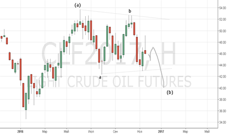 CLF2017: Нефть таки медвежий окрас. Среднесрочно.