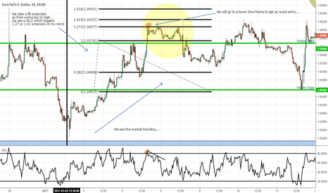 EURUSD: Looking more in depth to the Entry