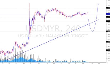 USDMYR: USD/MYR Update (12 Mar 2017) *Uptrend Still Intact
