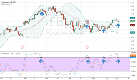 FB: Facebook Short Term Bearish