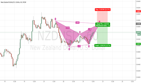 NZDUSD: NZDUSD H1 bat pattern