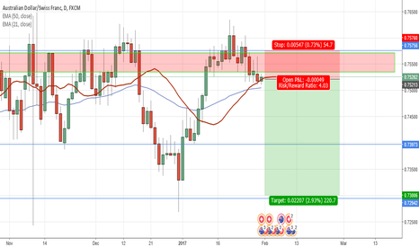 AUDCHF:   AUDCHF Short opportunity (Swing Trade)
