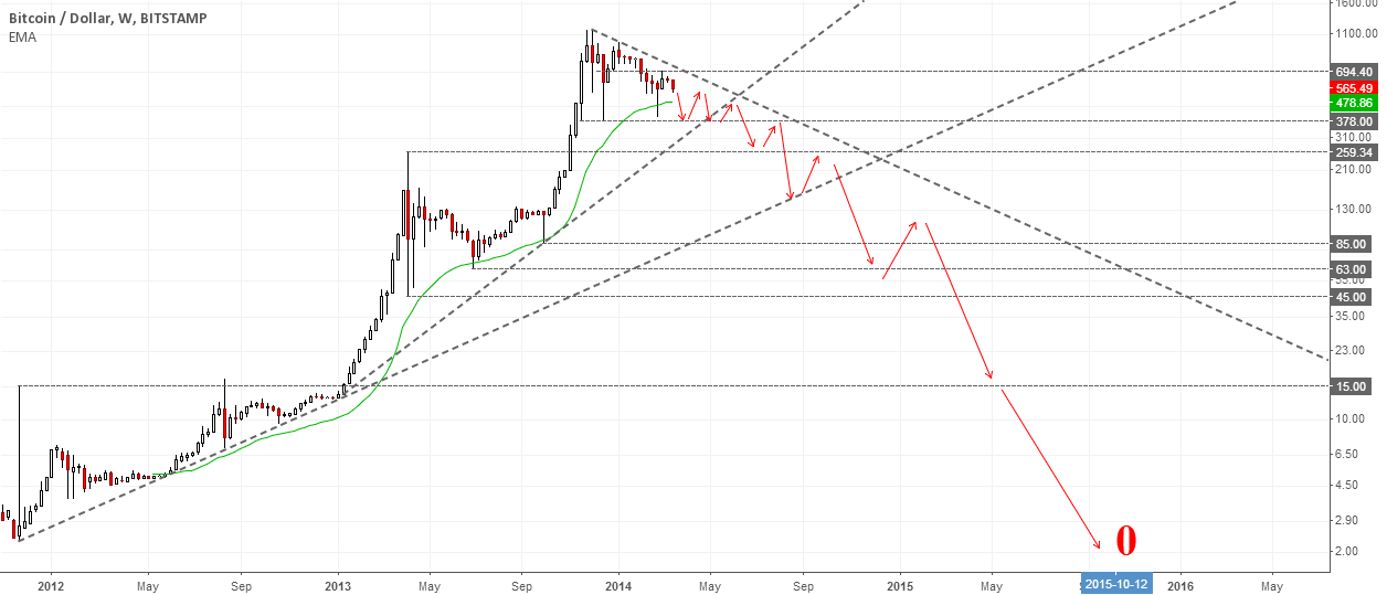 Bitcoin Forecast: The One and Only Forecast