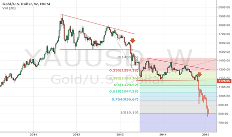 XAUUSD: Sell Gold on Rally