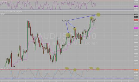 AUDUSD: Incoming Divergence