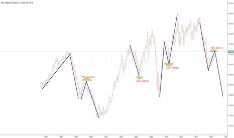NZDUSD: NZD/USD Long Term Review