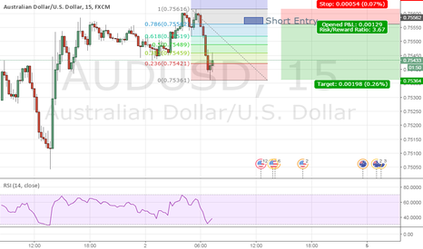 AUDUSD: AUDUSD M15 Short Trade Double Top