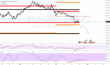 EURGBP: EURGBP Bias long while Yearly Pivot holds