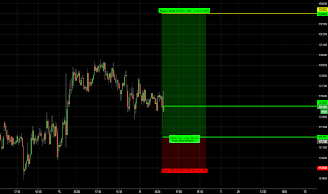 XAUUSD: GOLD / quickie