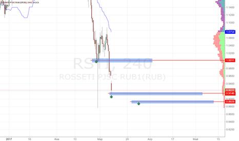 RSTI: Россети покупка 0.9150
