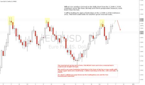 EURUSD: Possible EURUSD Short
