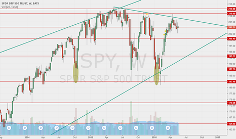 SPY: S&P TRAJECTORY