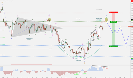 GBPUSD: GBP/USD - Minute B - Bearish Divergence & Double Top
