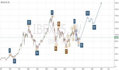 IBEX35: IBEX35's NEW CYCLE