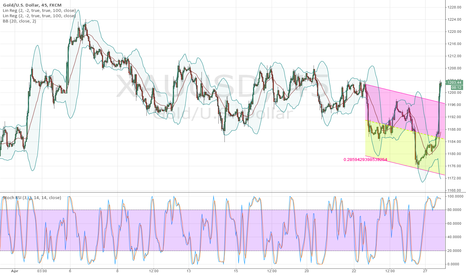 XAUUSD: Above the linear regression in the 45m chart