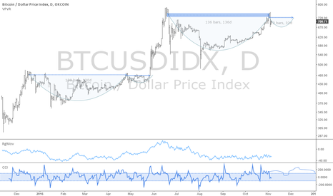 BTCUSDIDX: BTCUSD index: Buy dips, sell partially on rallies, rinse/repeat
