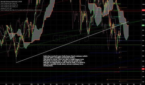 GER30: Index Hitting Major Resistance