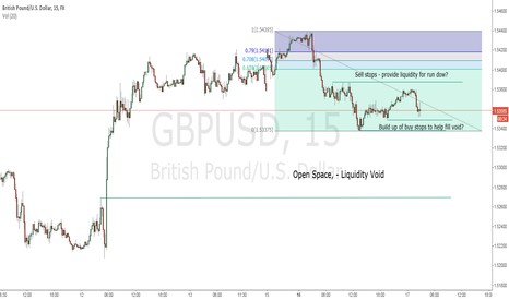 GBPUSD: Possible LO ICT MM short term short