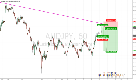 AUDJPY: My take on AUDJPY the coming 5 days