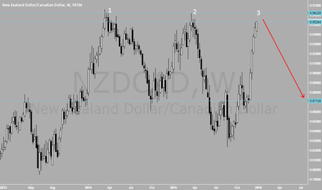 NZDCAD: TRIPLE TOP BIG TIME SHORT FOR NZDCAD FOR THE FIRST HALF OF 2016