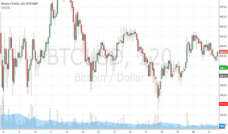 BTCUSD: Recent Short Trade at $800.00 looking for panic to$770s