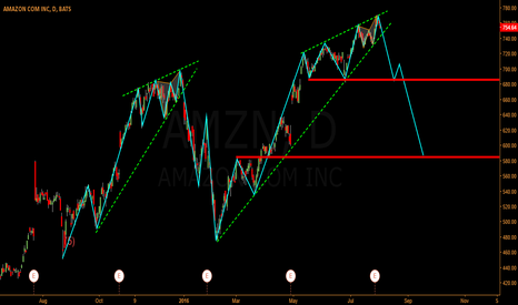 AMZN: IS BENZO SELLING?
