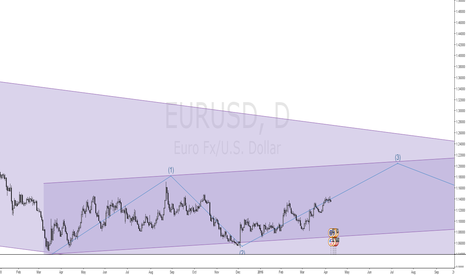 EURUSD: a long idea