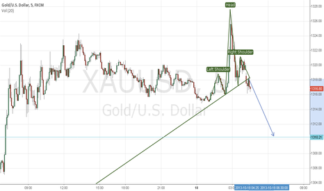 XAUUSD: GOLD 5M SHS