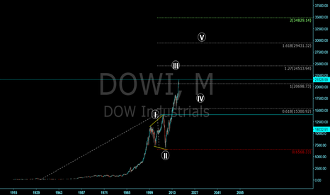 DOWI: Grand Super Cycle of our lifetime Wave 3 impending correction 4