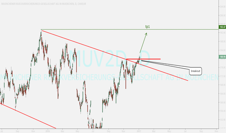 MUV2: buy