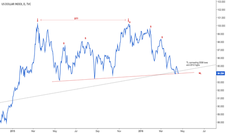 DXY: Dollar at NL of possible H&S