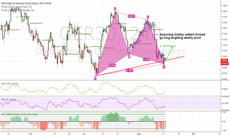 GER30: Go long DAX on Gartley pattern, targeting weekly pivot.