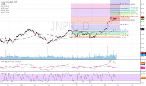 JNPR: JNPR target???