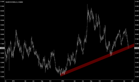 SI1!: TECHNICALS | Silver Breaking Down?