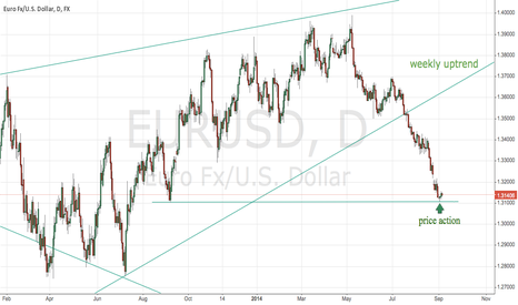 EURUSD: EURUSD...PRICE ACTION WITH SUPPORT