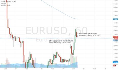 EURUSD: EURUSD retracing after momentum