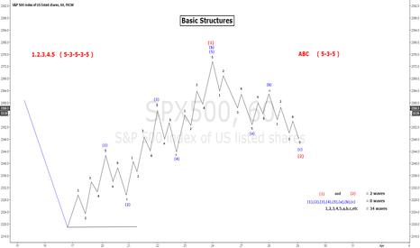SPX500: Basic Structures Elliot wave 1.2.3.4.5 A.B.C